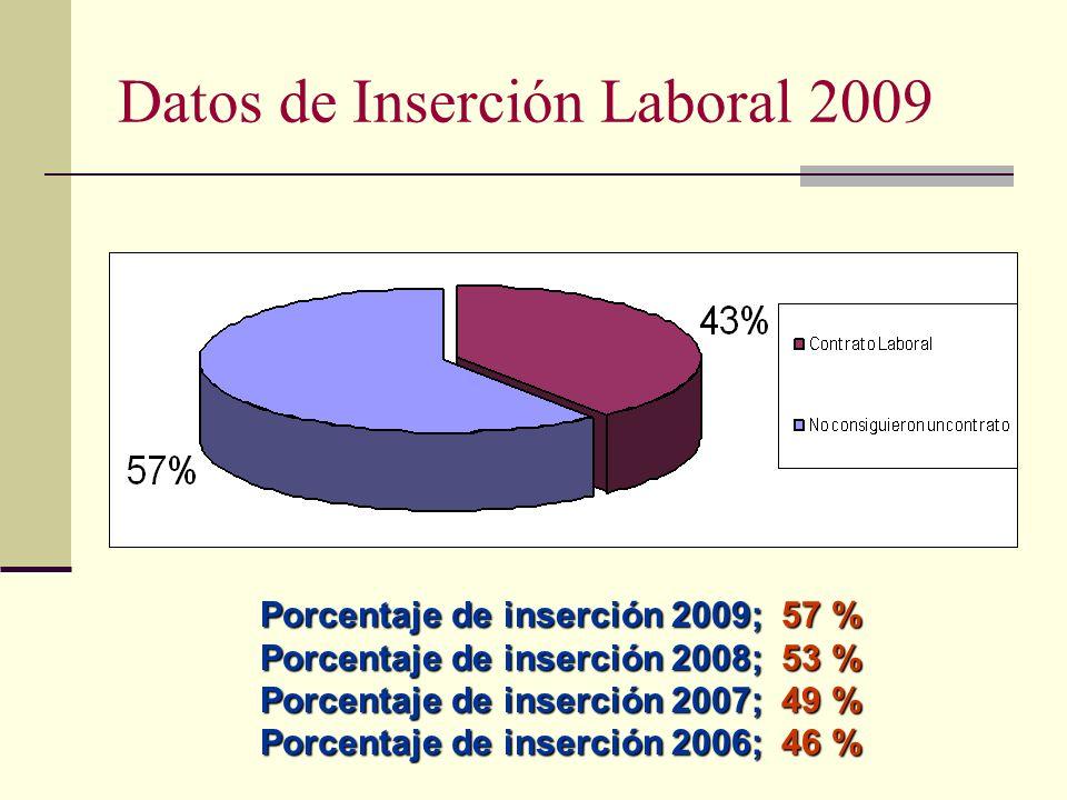 Datos de Inserción Laboral 2009 Porcentaje de inserción 2009; 57 % Porcentaje de inserción 2008; 53 % Porcentaje de inserción 2007; 49 % Porcentaje de