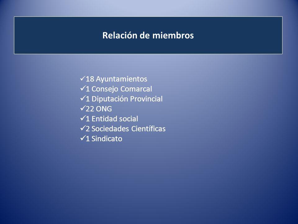Relación de miembros 18 Ayuntamientos 1 Consejo Comarcal 1 Diputación Provincial 22 ONG 1 Entidad social 2 Sociedades Científicas 1 Sindicato