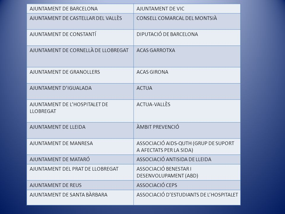 AJUNTAMENT DE BARCELONAAJUNTAMENT DE VIC AJUNTAMENT DE CASTELLAR DEL VALLÈSCONSELL COMARCAL DEL MONTSIÀ AJUNTAMENT DE CONSTANTÍDIPUTACIÓ DE BARCELONA AJUNTAMENT DE CORNELLÀ DE LLOBREGATACAS GARROTXA AJUNTAMENT DE GRANOLLERSACAS GIRONA AJUNTAMENT DIGUALADAACTUA AJUNTAMENT DE LHOSPITALET DE LLOBREGAT ACTUA-VALLÈS AJUNTAMENT DE LLEIDAÀMBIT PREVENCIÓ AJUNTAMENT DE MANRESAASSOCIACIÓ AIDS-QUTH (GRUP DE SUPORT A AFECTATS PER LA SIDA) AJUNTAMENT DE MATARÓASSOCIACIÓ ANTISIDA DE LLEIDA AJUNTAMENT DEL PRAT DE LLOBREGATASSOCIACIÓ BENESTAR I DESENVOLUPAMENT (ABD) AJUNTAMENT DE REUSASSOCIACIÓ CEPS AJUNTAMENT DE SANTA BÀRBARAASSOCIACIÓ DESTUDIANTS DE LHOSPITALET