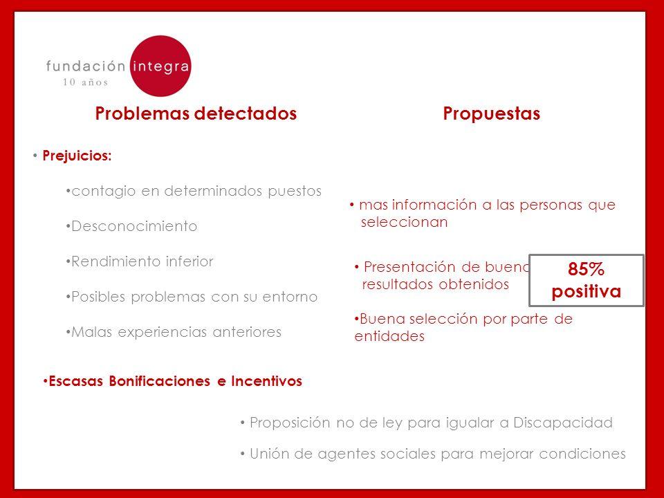 85 Problemas detectados Prejuicios: contagio en determinados puestos Desconocimiento Rendimiento inferior Posibles problemas con su entorno Malas expe