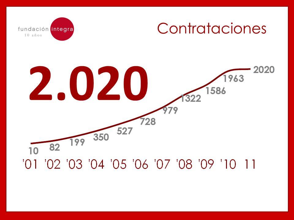 2.020 Contrataciones
