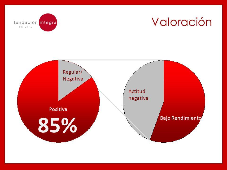 Regular/ Negativa Positiva Actitud negativa Bajo Rendimiento 85% Valoración
