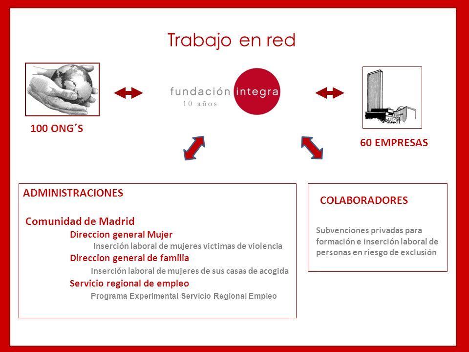 60 EMPRESAS 100 ONG´S ADMINISTRACIONES Comunidad de Madrid Direccion general Mujer Inserción laboral de mujeres victimas de violencia Direccion genera