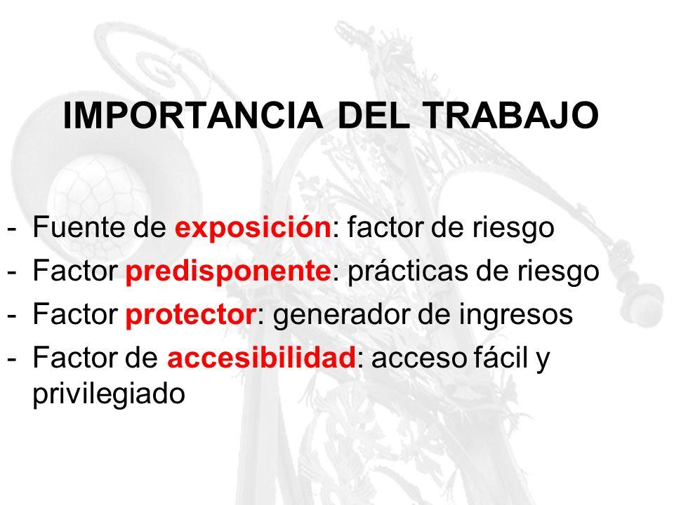 IMPORTANCIA DEL TRABAJO -Fuente de exposición: factor de riesgo -Factor predisponente: prácticas de riesgo -Factor protector: generador de ingresos -F