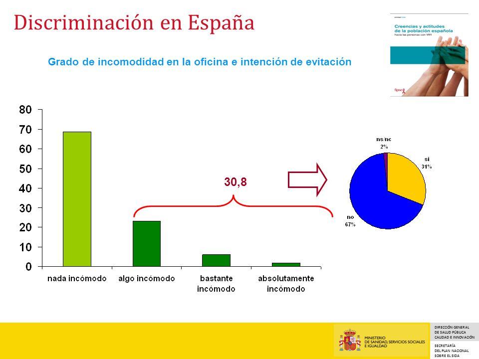 DIRECCIÓN GENERAL DE SALUD PÚBLICA CALIDAD E INNOVACIÓN SECRETARÍA DEL PLAN NACIONAL SOBRE EL SIDA Grado de incomodidad en la oficina e intención de evitación 30,8 Discriminación en España