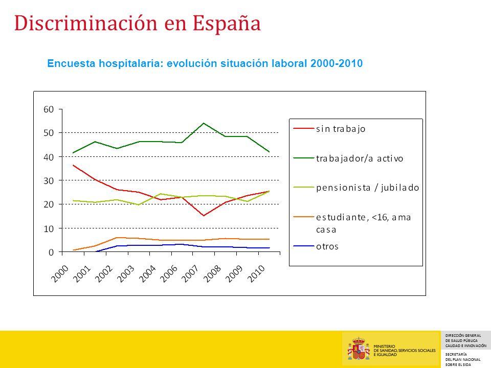 DIRECCIÓN GENERAL DE SALUD PÚBLICA CALIDAD E INNOVACIÓN SECRETARÍA DEL PLAN NACIONAL SOBRE EL SIDA Encuesta hospitalaria: evolución situación laboral 2000-2010 30,8 Discriminación en España