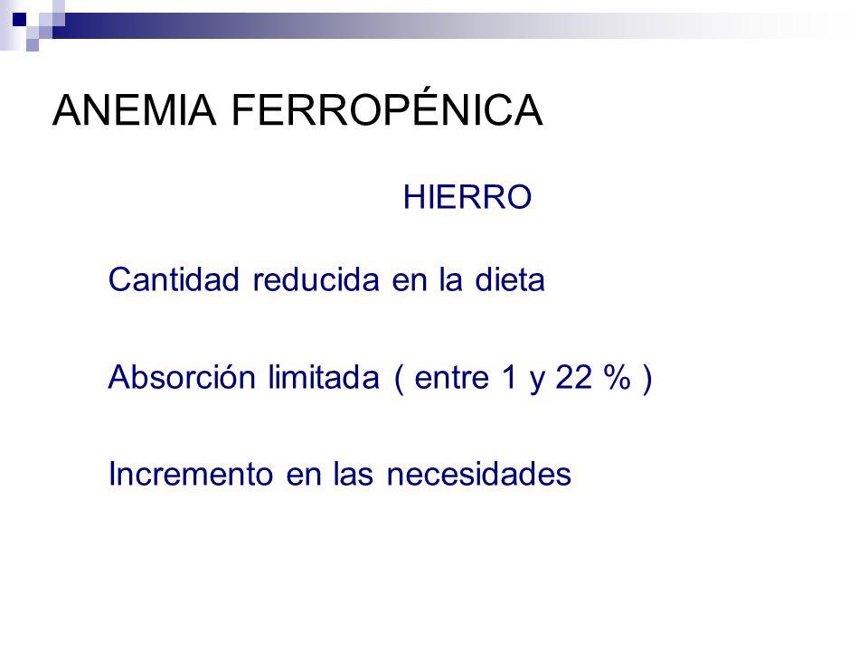 ANEMIA FERROPÉNICA HIERRO Cantidad reducida en la dieta Absorción limitada ( entre 1 y 22 % ) Incremento en las necesidades