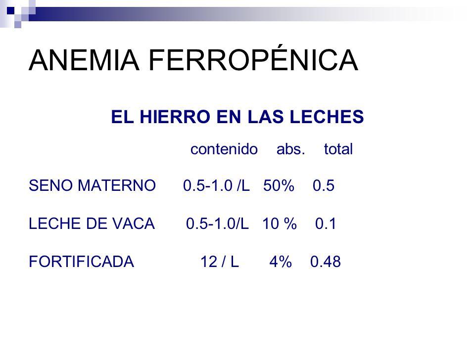 ANEMIA FERROPÉNICA EL HIERRO EN LAS LECHES contenido abs. total SENO MATERNO 0.5-1.0 /L 50% 0.5 LECHE DE VACA 0.5-1.0/L 10 % 0.1 FORTIFICADA 12 / L 4%