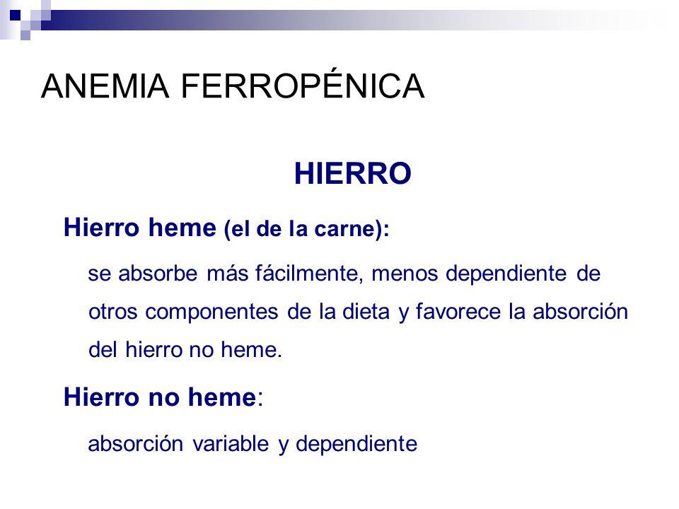 ANEMIA FERROPÉNICA HIERRO Hierro heme (el de la carne): se absorbe más fácilmente, menos dependiente de otros componentes de la dieta y favorece la ab