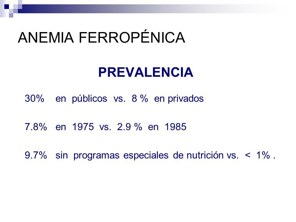 ANEMIA FERROPÉNICA PREVALENCIA 30% en públicos vs. 8 % en privados 7.8% en 1975 vs. 2.9 % en 1985 9.7% sin programas especiales de nutrición vs. < 1%.