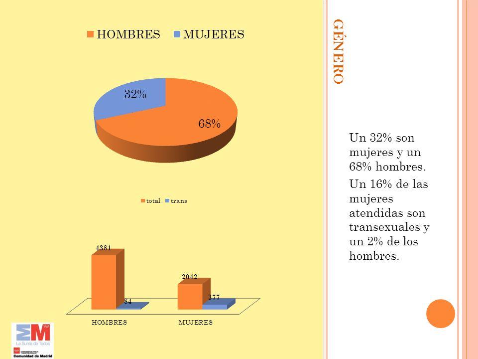 GÉNERO Un 32% son mujeres y un 68% hombres. Un 16% de las mujeres atendidas son transexuales y un 2% de los hombres.