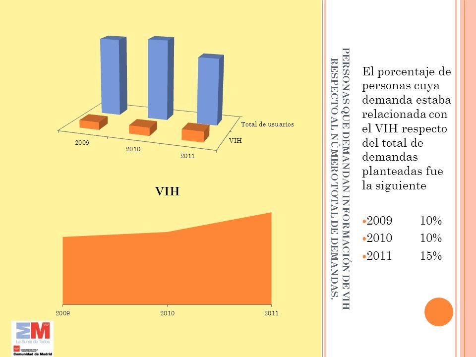 PERSONAS QUE DEMANDAN INFORMACIÓN DE VIH RESPECTO AL NÚMERO TOTAL DE DEMANDAS. El porcentaje de personas cuya demanda estaba relacionada con el VIH re