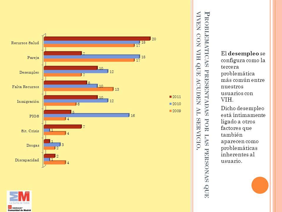 P ROBLEMATICAS PRESENTADAS POR LAS PERSONAS QUE VIVEN CON VIH QUE ACUDEN AL SERVICIO. El desempleo se configura como la tercera problemática más común