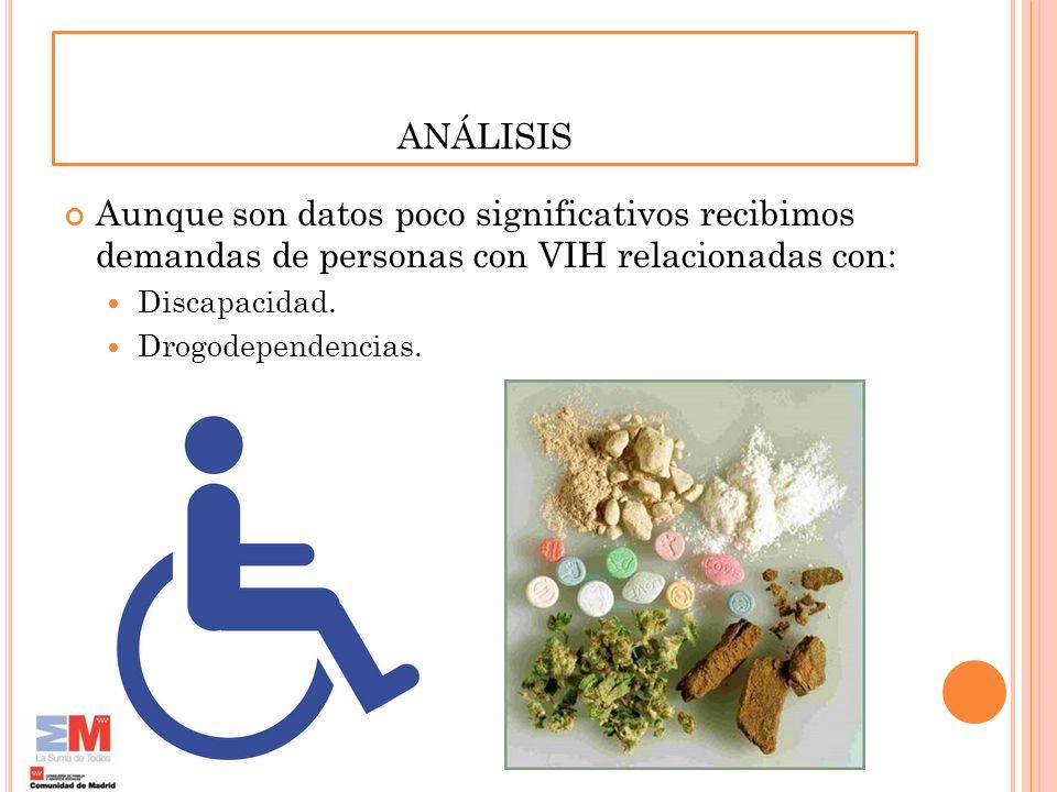 ANÁLISIS Aunque son datos poco significativos recibimos demandas de personas con VIH relacionadas con: Discapacidad. Drogodependencias.