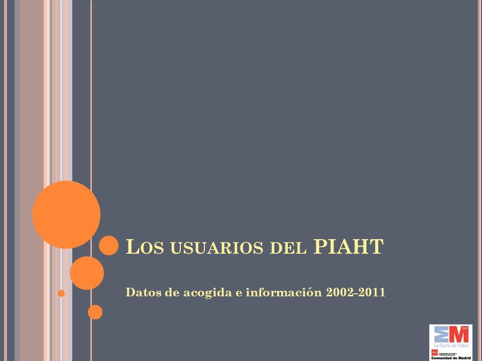 L OS USUARIOS DEL PIAHT Datos de acogida e información 2002-2011