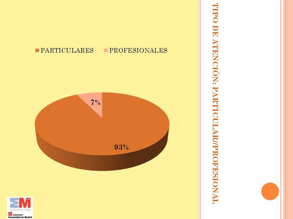 GÉNERO Un 32% son mujeres y un 68% hombres.