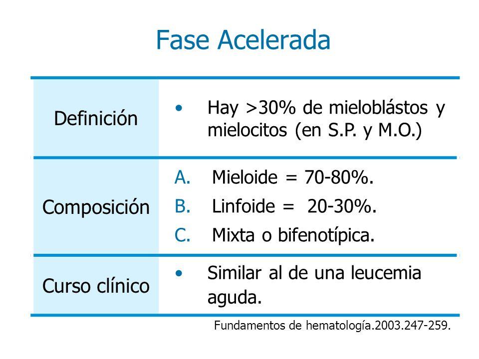 Fase Acelerada Definición Hay >30% de mieloblástos y mielocitos (en S.P. y M.O.) Composición A.Mieloide = 70-80%. B.Linfoide = 20-30%. C.Mixta o bifen