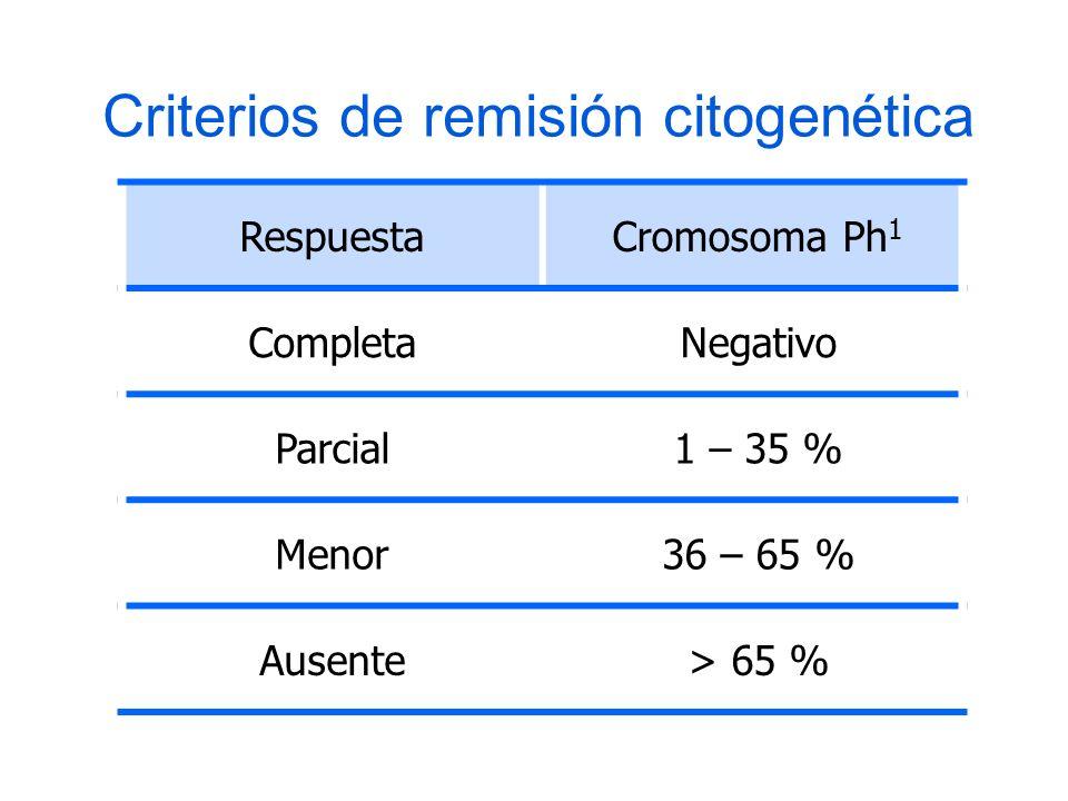 Criterios de remisión citogenética RespuestaCromosoma Ph 1 CompletaNegativo Parcial1 – 35 % Menor36 – 65 % Ausente> 65 %