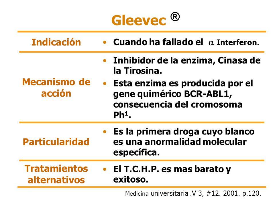 Gleevec Indicación Cuando ha fallado el Interferon. Mecanismo de acción Inhibidor de la enzima, Cinasa de la Tirosina. Esta enzima es producida por el