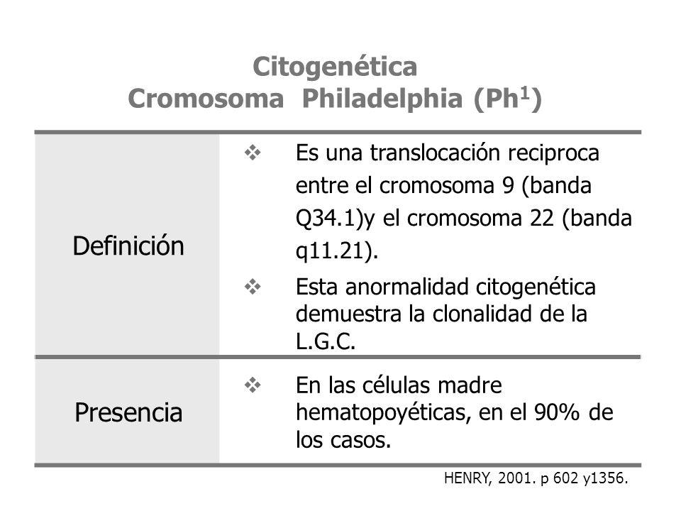 Citogenética Cromosoma Philadelphia (Ph 1 ) Definición Es una translocación reciproca entre el cromosoma 9 (banda Q34.1)y el cromosoma 22 (banda q11.2