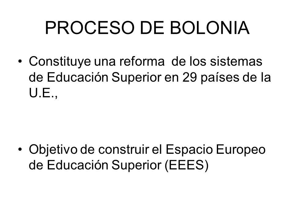 PROCESO DE BOLONIA Constituye una reforma de los sistemas de Educación Superior en 29 países de la U.E., Objetivo de construir el Espacio Europeo de Educación Superior (EEES)