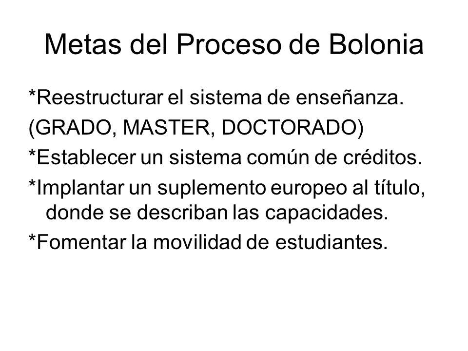 Metas del Proceso de Bolonia *Reestructurar el sistema de enseñanza.