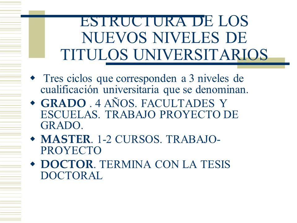 ESTRUCTURA DE LOS NUEVOS NIVELES DE TITULOS UNIVERSITARIOS Tres ciclos que corresponden a 3 niveles de cualificación universitaria que se denominan. G