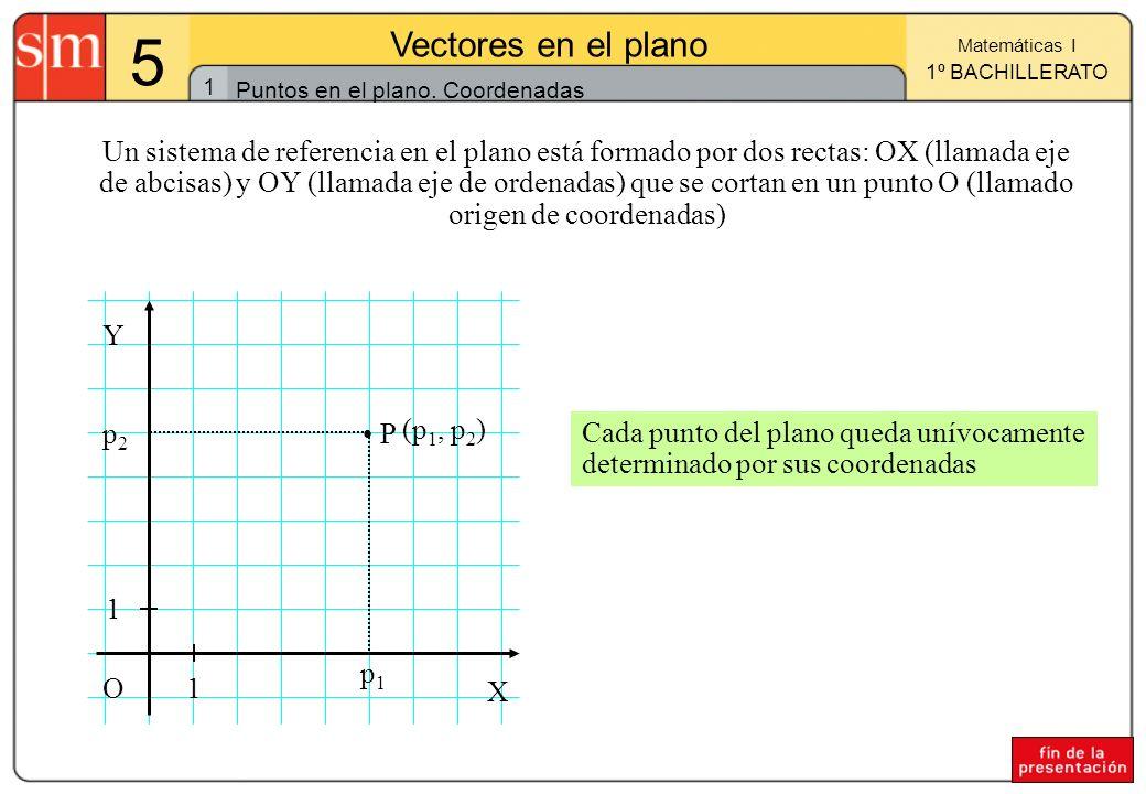 1 Matemáticas I 1º BACHILLERATO 5 Vectores en el plano Puntos en el plano. Coordenadas Un sistema de referencia en el plano está formado por dos recta