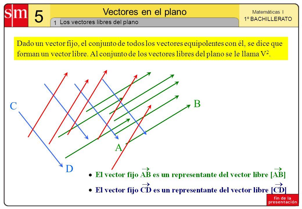 1 Matemáticas I 1º BACHILLERATO 5 Vectores en el plano Dado un vector fijo, el conjunto de todos los vectores equipolentes con él, se dice que forman un vector libre.