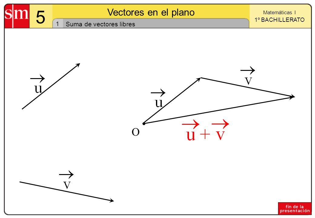 1 Matemáticas I 1º BACHILLERATO 5 Vectores en el plano O Suma de vectores libres