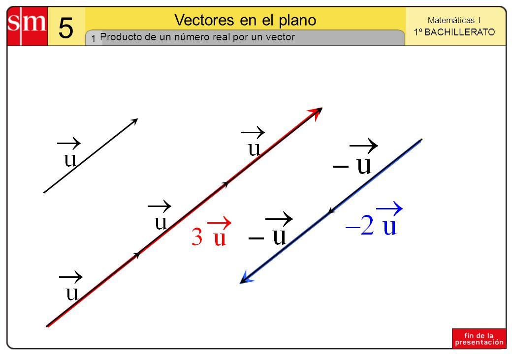 1 Matemáticas I 1º BACHILLERATO 5 Vectores en el plano Producto de un número real por un vector