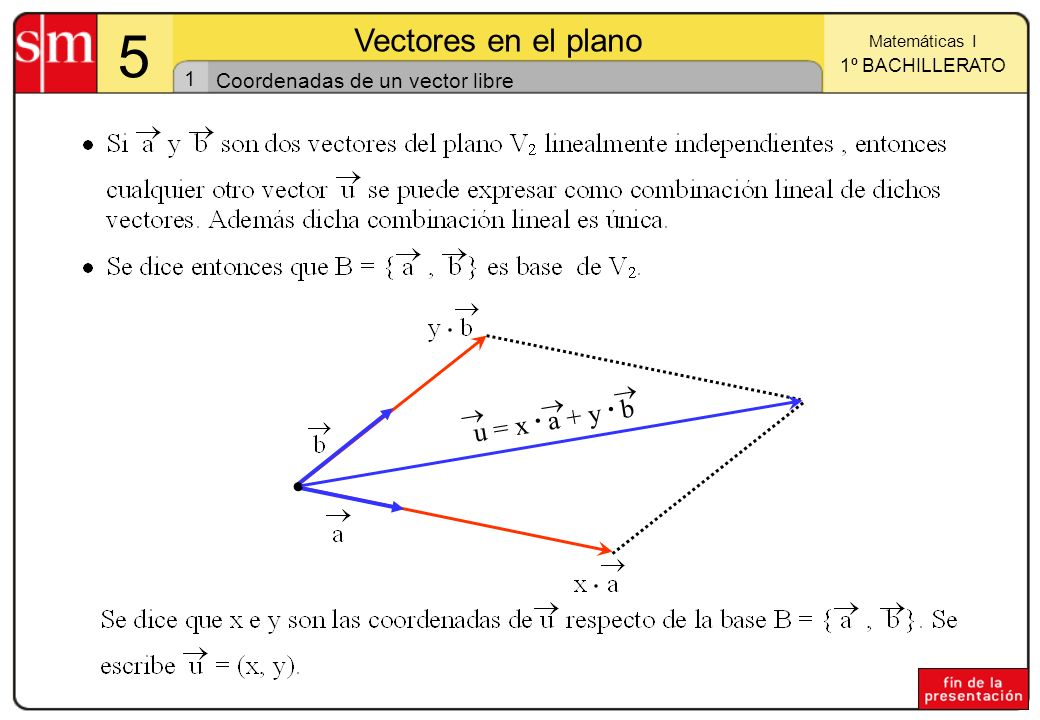 1 Matemáticas I 1º BACHILLERATO 5 Vectores en el plano Coordenadas de un vector libre u = x. a + y. b