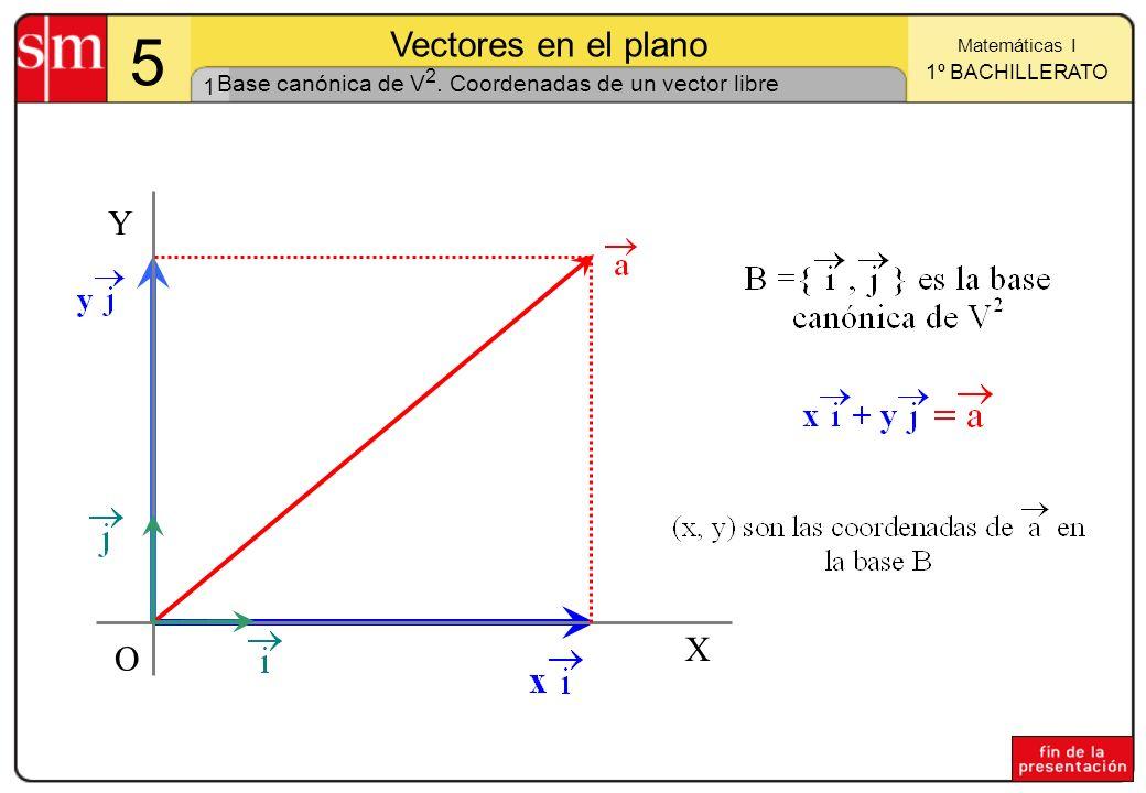 1 Matemáticas I 1º BACHILLERATO 5 Vectores en el plano X Y O Base canónica de V 2. Coordenadas de un vector libre
