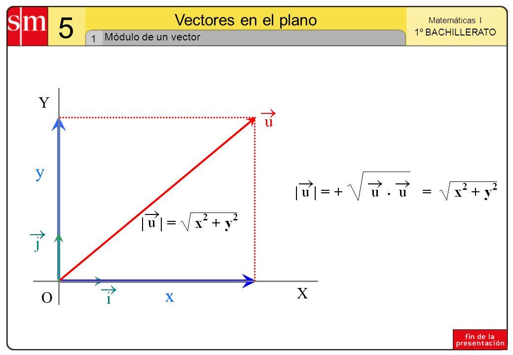 1 Matemáticas I 1º BACHILLERATO 5 Vectores en el plano X Y O x y Módulo de un vector