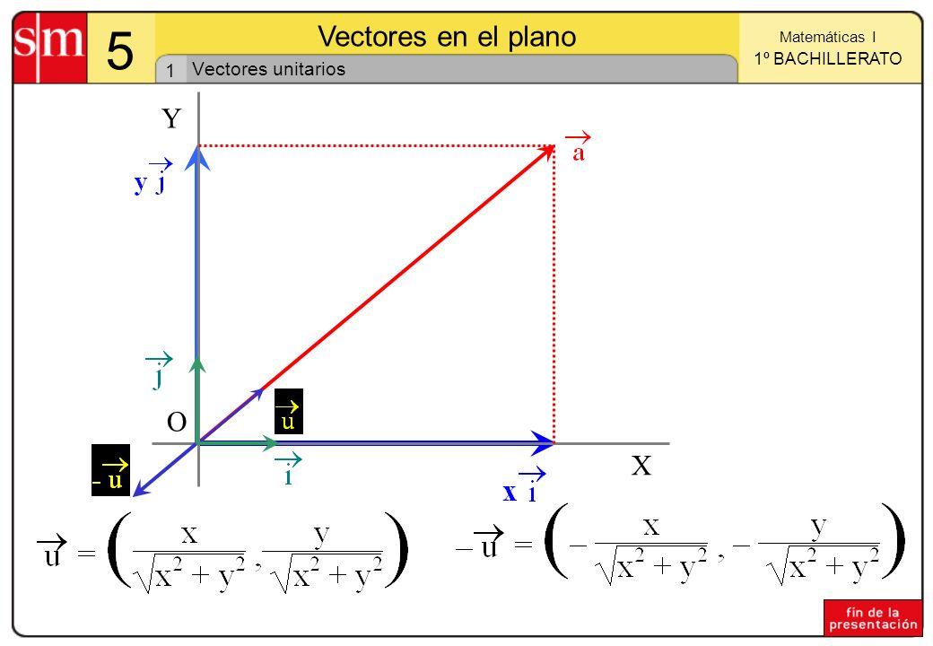 1 Matemáticas I 1º BACHILLERATO 5 Vectores en el plano X Y O Vectores unitarios