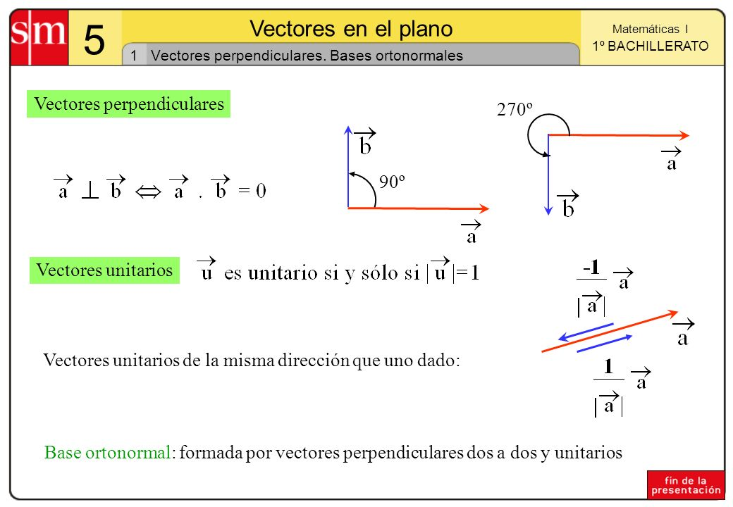 1 Matemáticas I 1º BACHILLERATO 5 Vectores en el plano Vectores perpendiculares. Bases ortonormales 90º 270º Vectores perpendiculares Vectores unitari