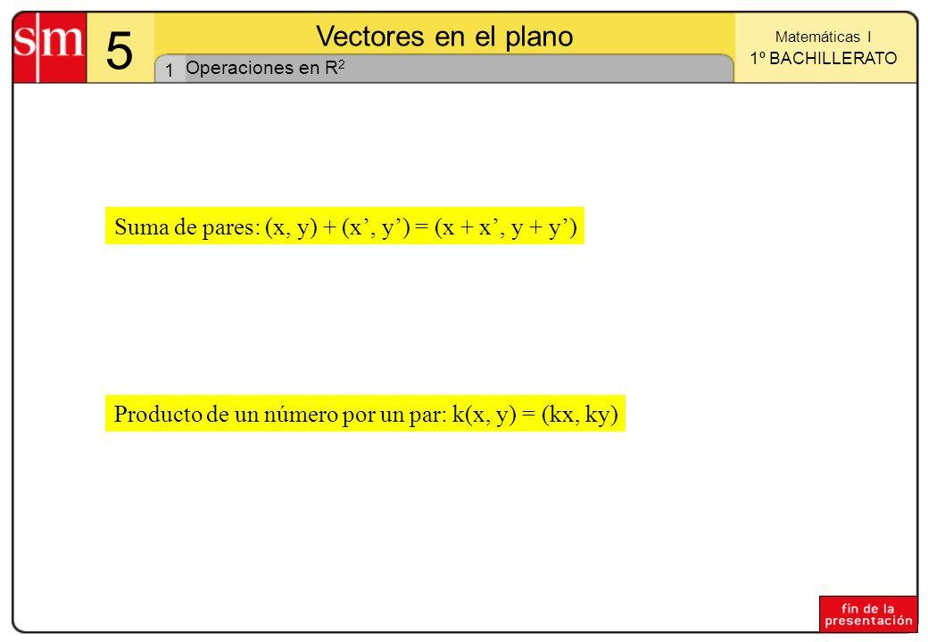 1 Matemáticas I 1º BACHILLERATO 5 Vectores en el plano Suma de pares: (x, y) + (x, y) = (x + x, y + y) Producto de un número por un par: k(x, y) = (kx, ky) Operaciones en R 2
