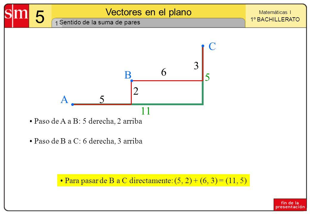 1 Matemáticas I 1º BACHILLERATO 5 Vectores en el plano 11 5 5 2 6 3 A B C Paso de A a B: 5 derecha, 2 arriba Paso de B a C: 6 derecha, 3 arriba Para pasar de B a C directamente: (5, 2) + (6, 3) = (11, 5) Sentido de la suma de pares