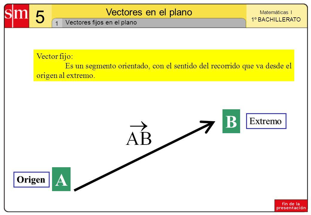 1 Matemáticas I 1º BACHILLERATO 5 Vectores en el plano Vector fijo: Es un segmento orientado, con el sentido del recorrido que va desde el origen al e