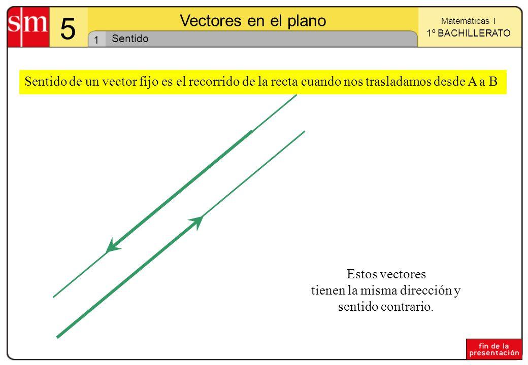1 Matemáticas I 1º BACHILLERATO 5 Vectores en el plano Sentido Estos vectores tienen la misma dirección y sentido contrario. Sentido de un vector fijo