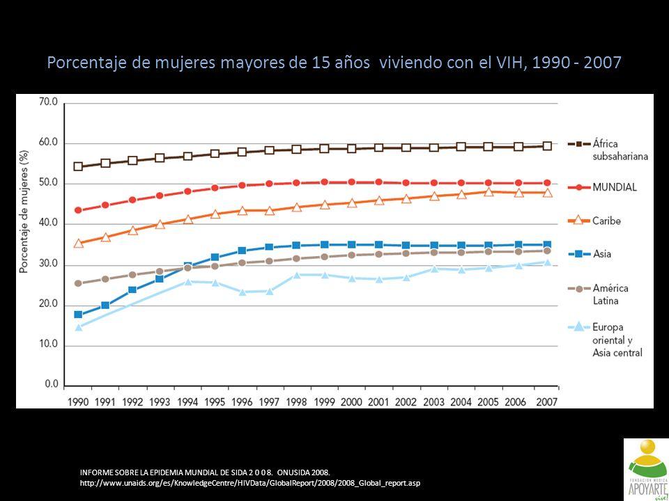 Porcentaje de mujeres mayores de 15 años viviendo con el VIH, 1990 - 2007 INFORME SOBRE LA EPIDEMIA MUNDIAL DE SIDA 2 0 0 8.