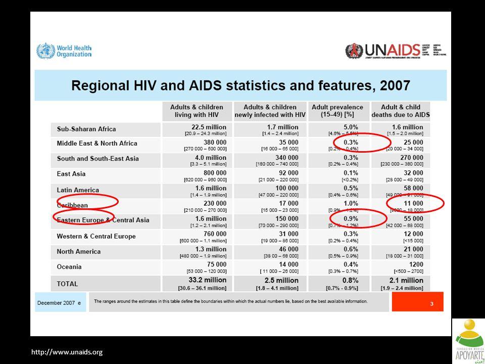 La epidemia en América Latina y el Caribe no alcanza las cifras de prevalencia de Africa Subsahariana, pero fue la epidemia que más creció en los últimos 10 años.