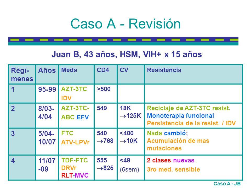Caso A - Revisión Régi- menes Años MedsCD4CVResistencia 195-99 AZT-3TC IDV >500 28/03- 4/04 AZT-3TC- ABC EFV 54918K 125K Reciclaje de AZT-3TC resist.