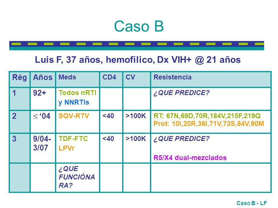 Caso B RégRégAños MedsCD4CVResistencia 192+ Todos nRTI y NNRTIs ¿QUE PREDICE.