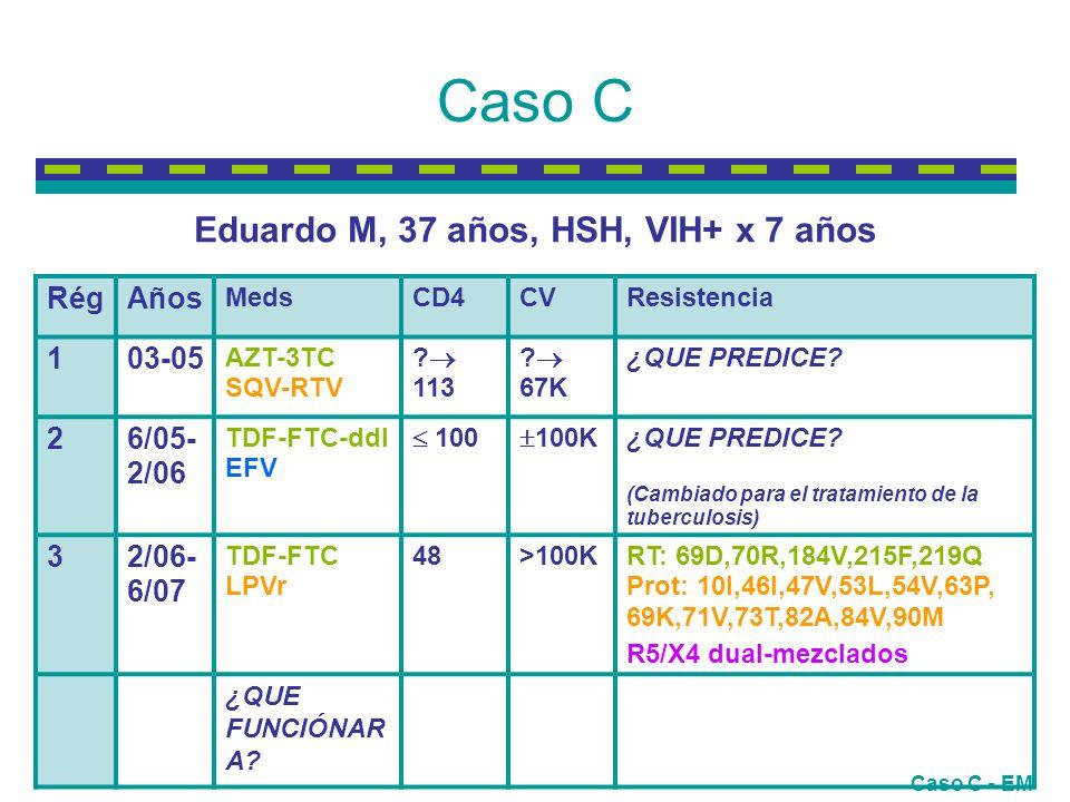 Caso C RégRégAños MedsCD4CVResistencia 103-05 AZT-3TC SQV-RTV .