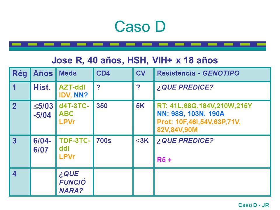 Caso D RégRégAños MedsCD4CVResistencia - GENOTIPO 1Hist.