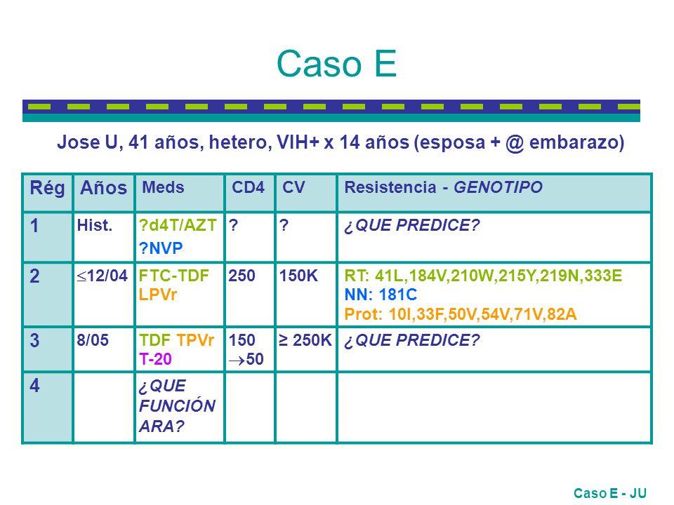 Caso F RégRégAños MedsCD4CVResistencia - GENOTIPO 1 Hist.: 94-01 AZT,ddI,ddC, 3TC,d4T IDV,SQV,RTV NFV, NN.