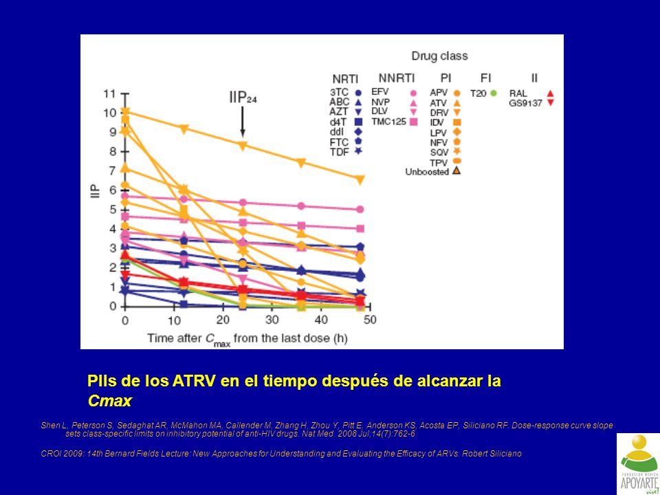 Shen L, Peterson S, Sedaghat AR, McMahon MA, Callender M, Zhang H, Zhou Y, Pitt E, Anderson KS, Acosta EP, Siliciano RF. Dose-response curve slope set