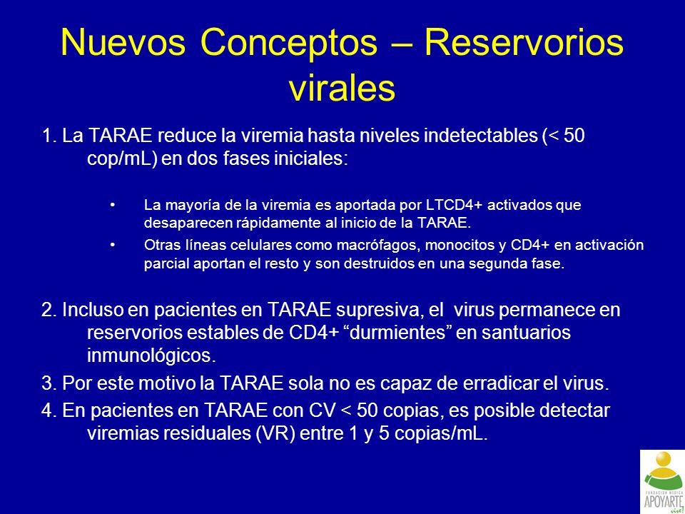 Nuevos conceptos – potencia ATRV Potencia ARV es medida por parámetros: – IC 50 (concentración a la que un ARV inhibe al 50% de su efectividad máxima), Cociente inhibitorio (IQ): –Concentración plasmatica/ IC 50.