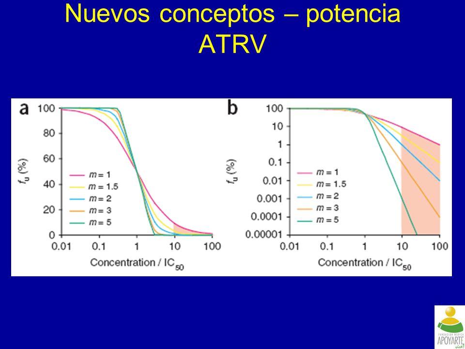 Diferencia de media en recuento de CD4 a la semana 48 significativamente mayor en el brazo ETR: +98 cels/mm 3 vs +73 cels/mm 3 en placebo [1,2] DUET-1 y -2: CV < 50 c/mL a la semana 48, total, y por agentes activos en TOB Haubrich R, et al.